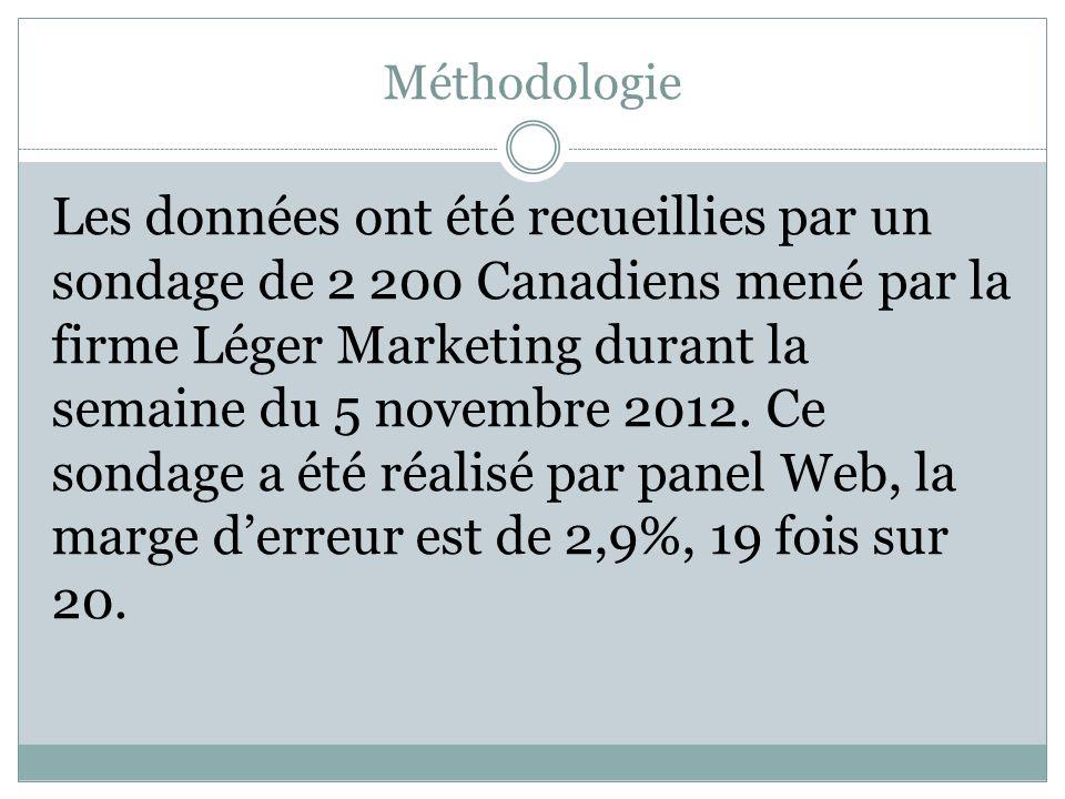 Méthodologie Les données ont été recueillies par un sondage de 2 200 Canadiens mené par la firme Léger Marketing durant la semaine du 5 novembre 2012.