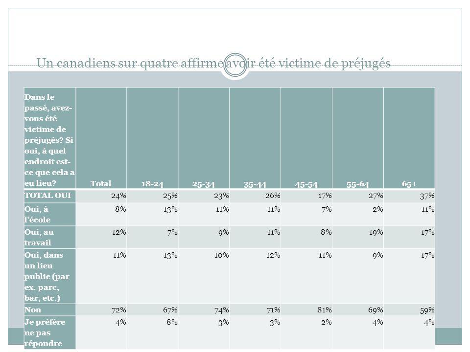 Un canadiens sur quatre affirme avoir été victime de préjugés Dans le passé, avez- vous été victime de préjugés? Si oui, à quel endroit est- ce que ce