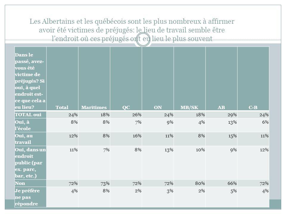 Les Albertains et les québécois sont les plus nombreux à affirmer avoir été victimes de préjugés: le lieu de travail semble être lendroit où ces préju