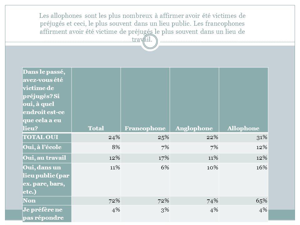 Les allophones sont les plus nombreux à affirmer avoir été victimes de préjugés et ceci, le plus souvent dans un lieu public. Les francophones affirme