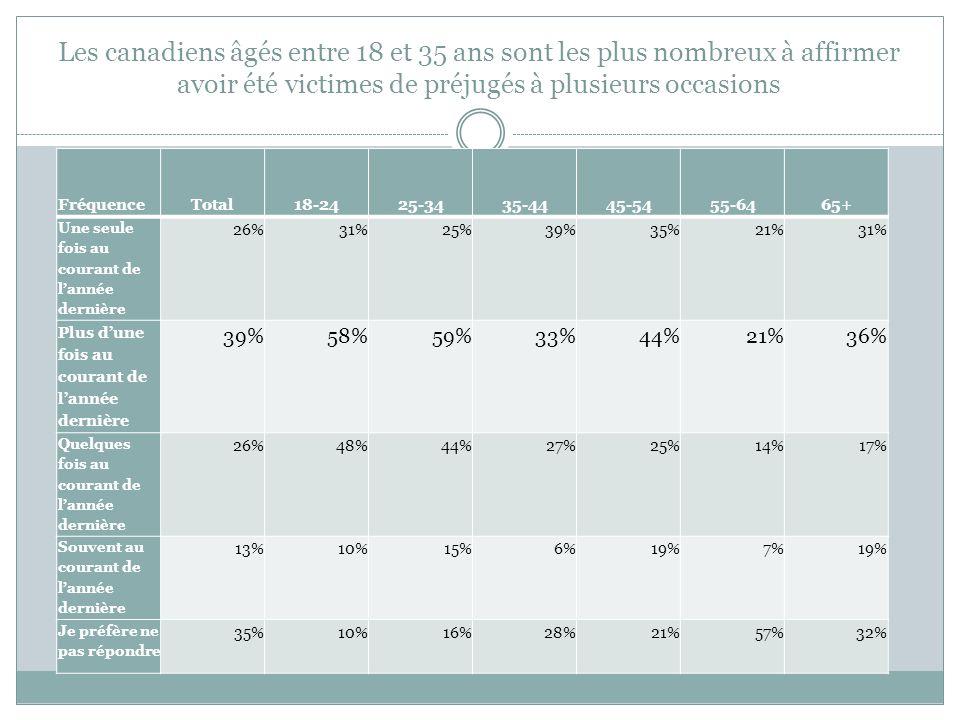 Les canadiens âgés entre 18 et 35 ans sont les plus nombreux à affirmer avoir été victimes de préjugés à plusieurs occasions FréquenceTotal18-2425-343