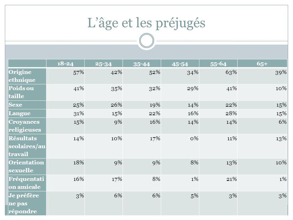 Lâge et les préjugés 18-2425-3435-4445-5455-6465+ Origine ethnique 57%42%52%34%63%39% Poids ou taille 41%35%32%29%41%10% Sexe25%26%19%14%22%15% Langue