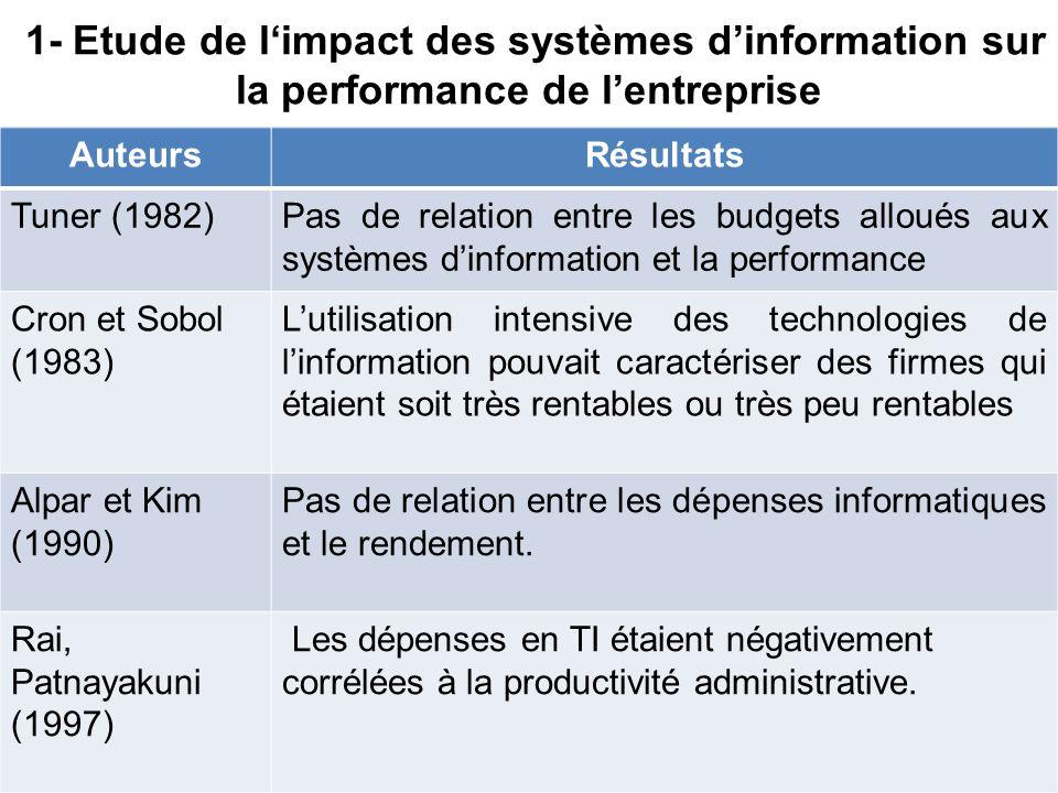 1- Etude de limpact des systèmes dinformation sur la performance de lentreprise 11 AuteursRésultats Tuner (1982)Pas de relation entre les budgets allo