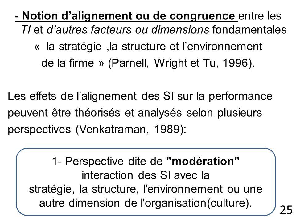 - Notion dalignement ou de congruence entre les TI et dautres facteurs ou dimensions fondamentales « la stratégie,la structure et lenvironnement de la