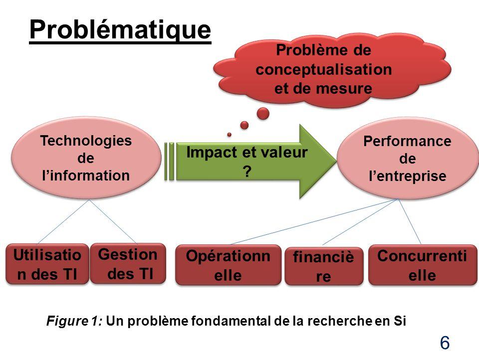 6 Technologies de linformation Impact et valeur ? Performance de lentreprise Utilisatio n des TI Gestion des TI Gestion des TI Opérationn elle financi