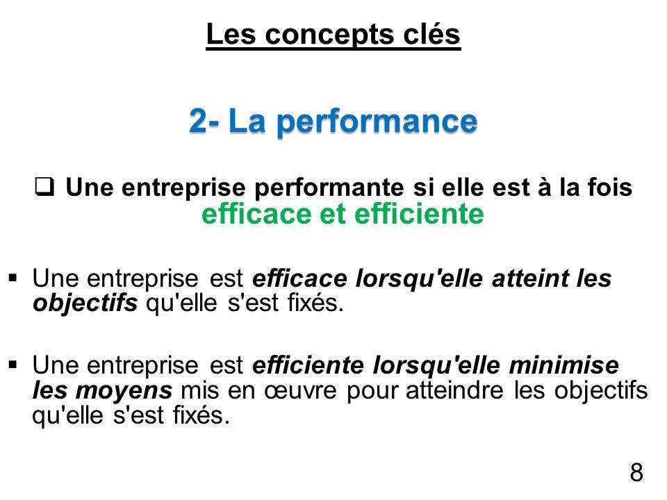 Les concepts clés 2- La performance Une entreprise performante si elle est à la fois efficace et efficiente Une entreprise est efficace lorsqu'elle at