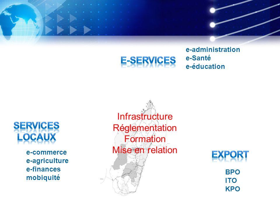 Infrastructure Réglementation Formation Mise en relation e-administration e-Santé e-éducation e-commerce e-agriculture e-finances mobiquité BPO ITO KP