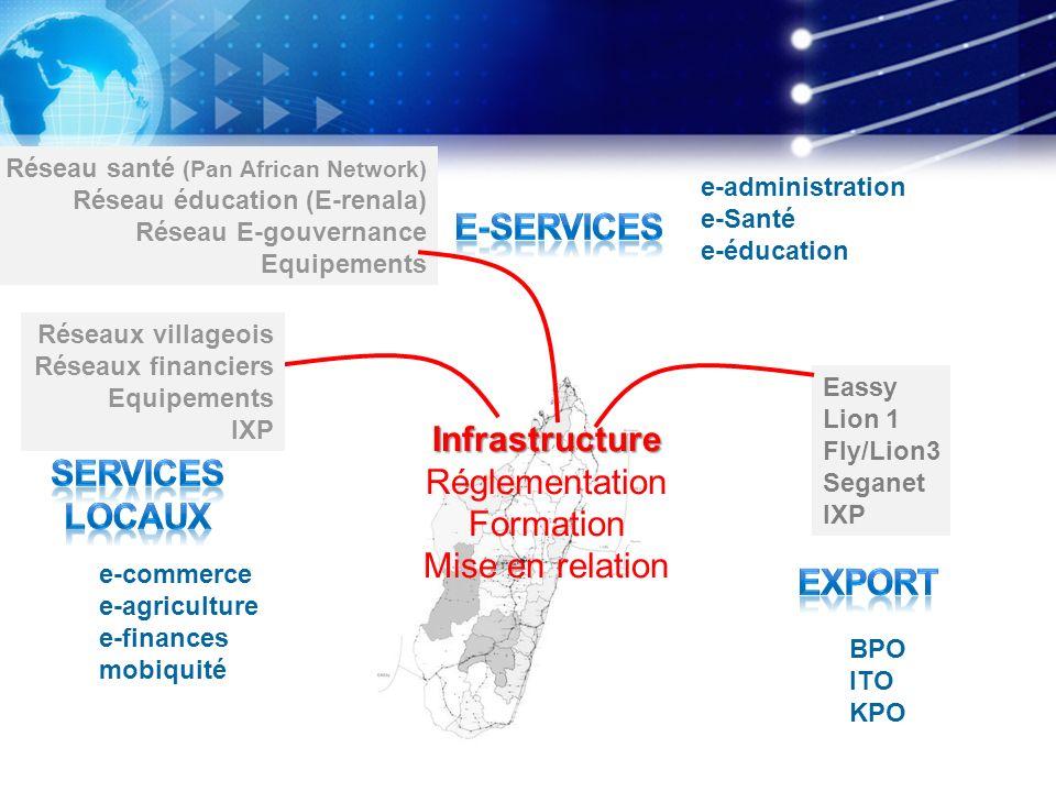 e-administration e-Santé e-éducation e-commerce e-agriculture e-finances mobiquité BPO ITO KPO Réseau santé (Pan African Network) Réseau éducation (E-