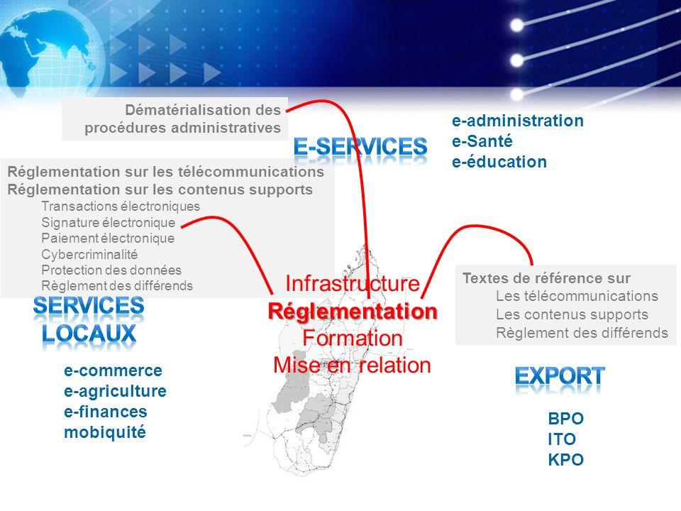 Réglementation sur les télécommunications Réglementation sur les contenus supports Transactions électroniques Signature électronique Paiement électron