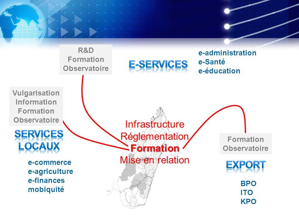 e-administration e-Santé e-éducation e-commerce e-agriculture e-finances mobiquité BPO ITO KPO Infrastructure RéglementationFormation Mise en relation