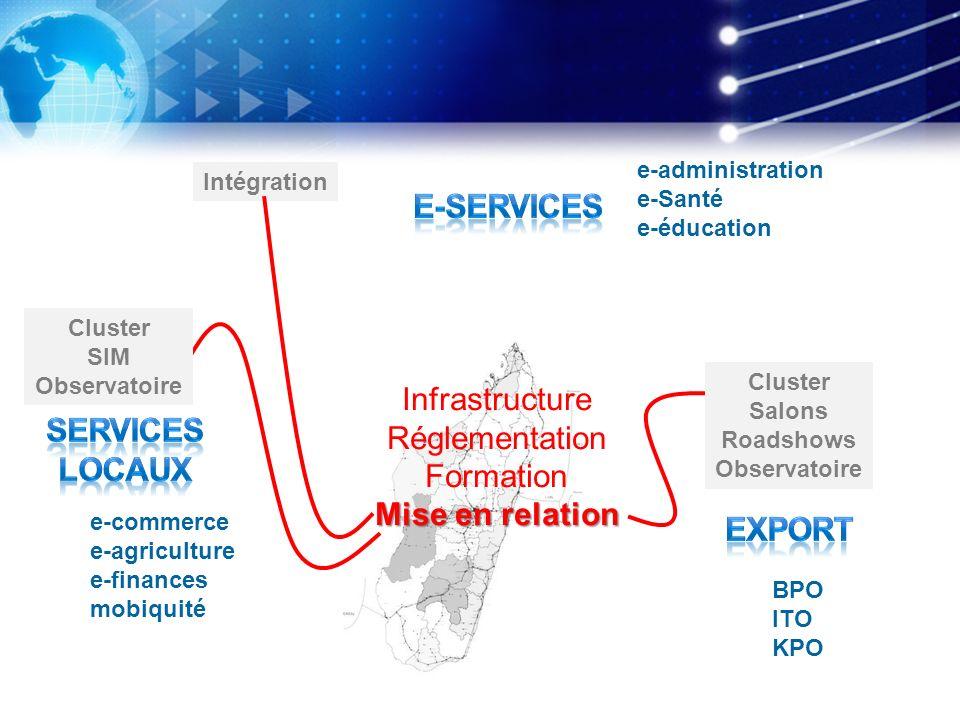 e-administration e-Santé e-éducation e-commerce e-agriculture e-finances mobiquité BPO ITO KPO Infrastructure Réglementation Formation Mise en relatio