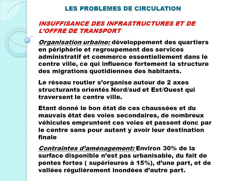 LES PROBLEMES DE CIRCULATION INSUFFISANCE DES INFRASTRUCTURES ET DE LOFFRE DE TRANSPORT Organisation urbaine: développement des quartiers en périphéri