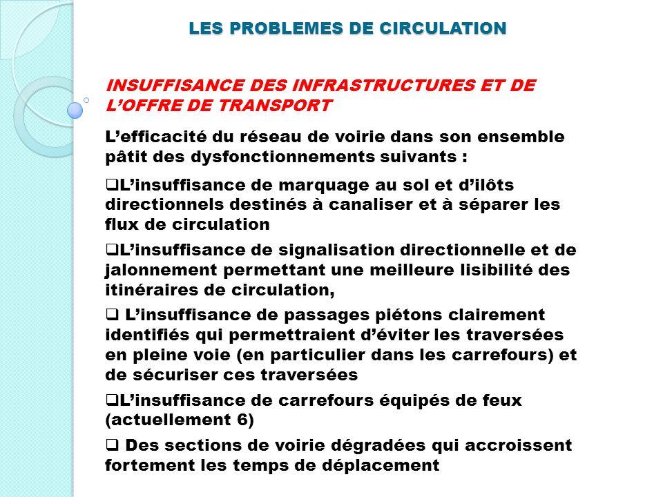 INSUFFISANCE DES INFRASTRUCTURES ET DE LOFFRE DE TRANSPORT Lefficacité du réseau de voirie dans son ensemble pâtit des dysfonctionnements suivants : L