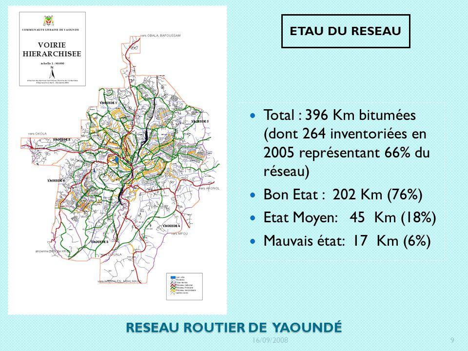 RESEAU ROUTIER DE YAOUNDÉ ETAU DU RESEAU Total : 396 Km bitumées (dont 264 inventoriées en 2005 représentant 66% du réseau) Bon Etat : 202 Km (76%) Et