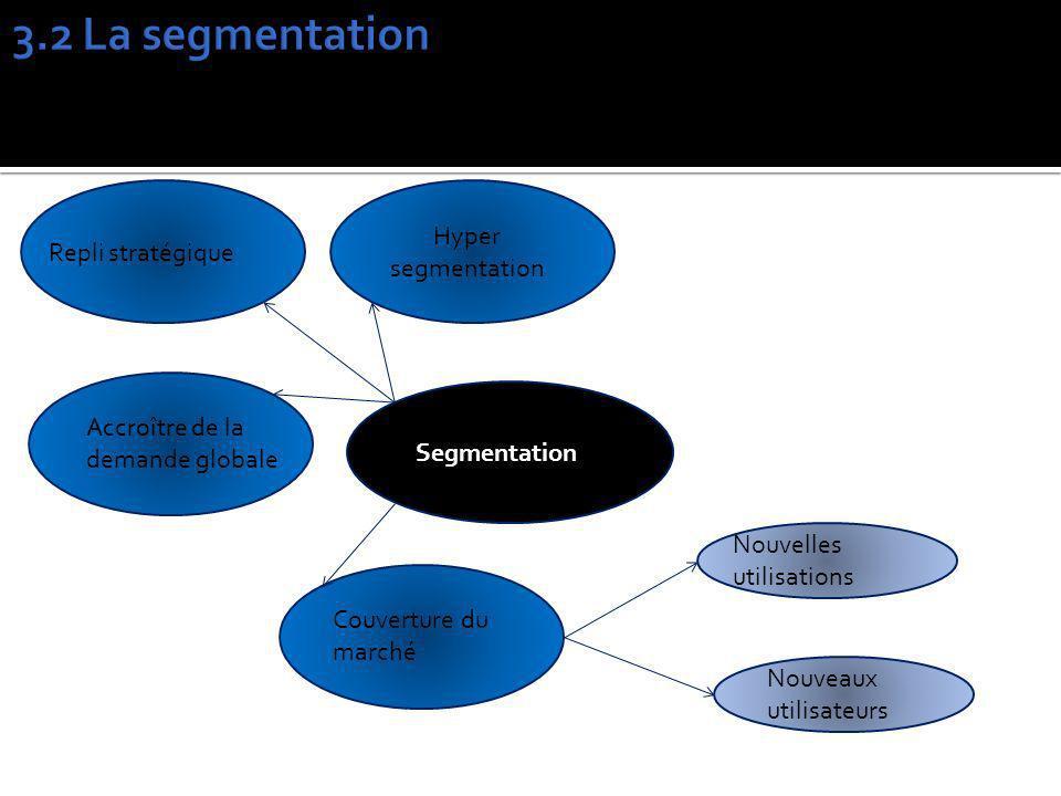 Segmentation Hyper segmentation Repli stratégique Accroître de la demande globale Couverture du marché Nouvelles utilisations Nouveaux utilisateurs