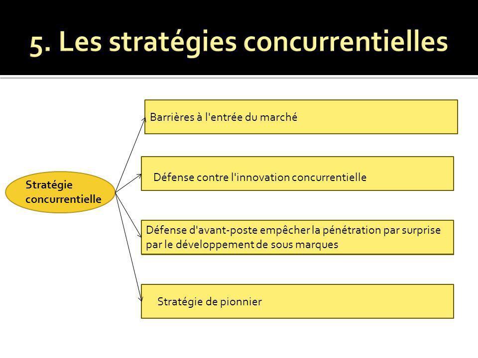 Stratégie concurrentielle Barrières à l'entrée du marché Défense d'avant-poste empêcher la pénétration par surprise par le développement de sous marqu
