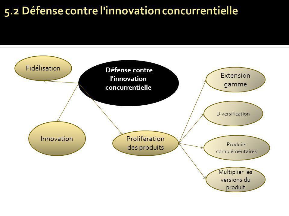 Défense contre l'innovation concurrentielle Fidélisation Innovation Prolifération des produits Extension gamme Diversification Produits complémentaire