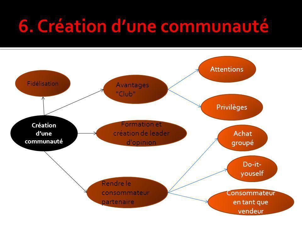 Création dune communauté Avantages