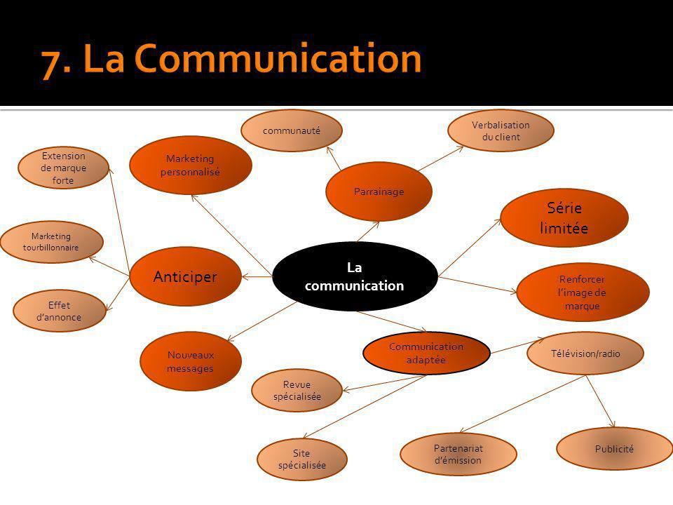 La communication Anticiper Marketing personnalisé Parrainage Série limitée Renforcer limage de marque Communication adaptée Nouveaux messages Extensio
