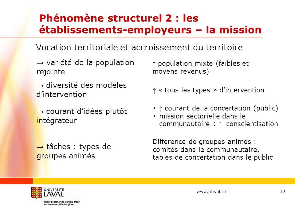 www.ulaval.ca 10 Phénomène structurel 2 : les établissements-employeurs – la mission Vocation territoriale et accroissement du territoire variété de l