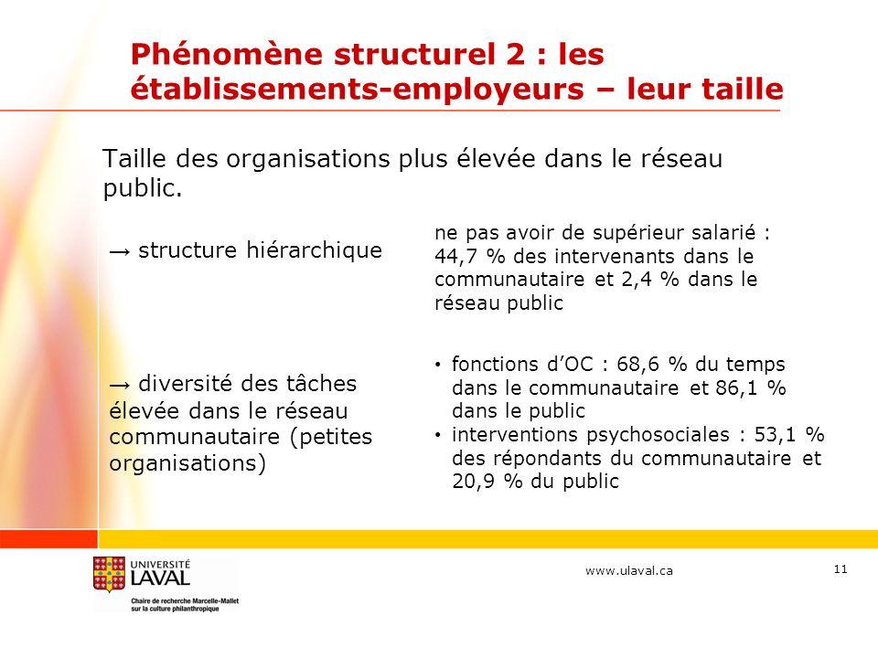 www.ulaval.ca 11 Phénomène structurel 2 : les établissements-employeurs – leur taille Taille des organisations plus élevée dans le réseau public.
