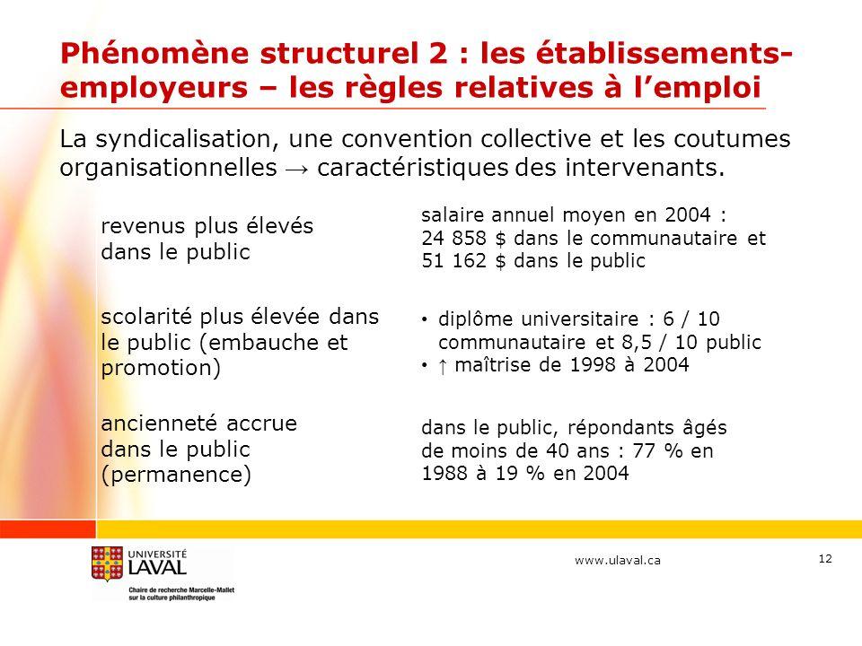 www.ulaval.ca 12 Phénomène structurel 2 : les établissements- employeurs – les règles relatives à lemploi La syndicalisation, une convention collective et les coutumes organisationnelles caractéristiques des intervenants.