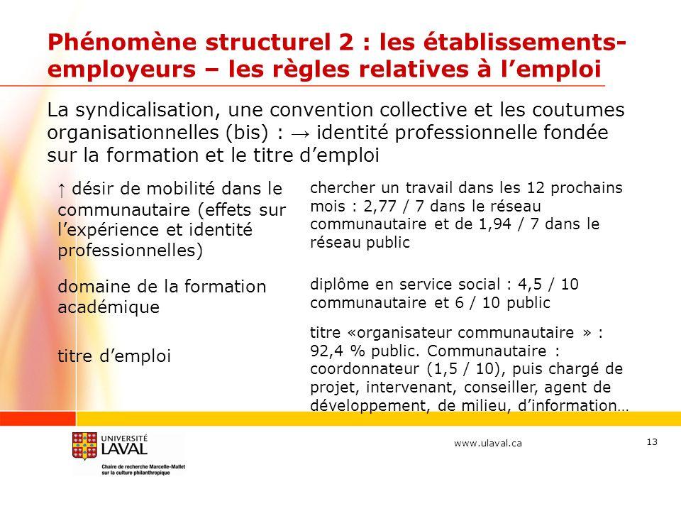 www.ulaval.ca 13 Phénomène structurel 2 : les établissements- employeurs – les règles relatives à lemploi La syndicalisation, une convention collectiv