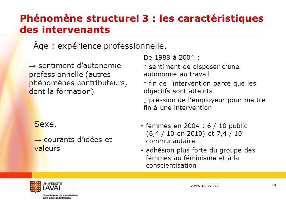 www.ulaval.ca Phénomène structurel 3 : les caractéristiques des intervenants sentiment dautonomie professionnelle (autres phénomènes contributeurs, do