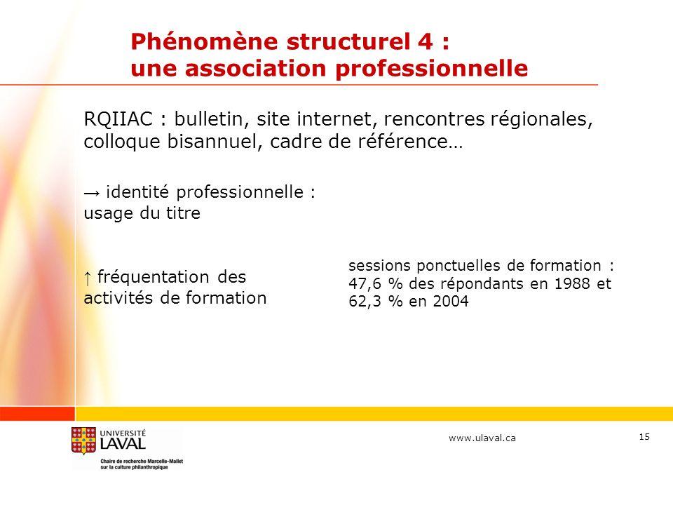 www.ulaval.ca Phénomène structurel 4 : une association professionnelle fréquentation des activités de formation sessions ponctuelles de formation : 47