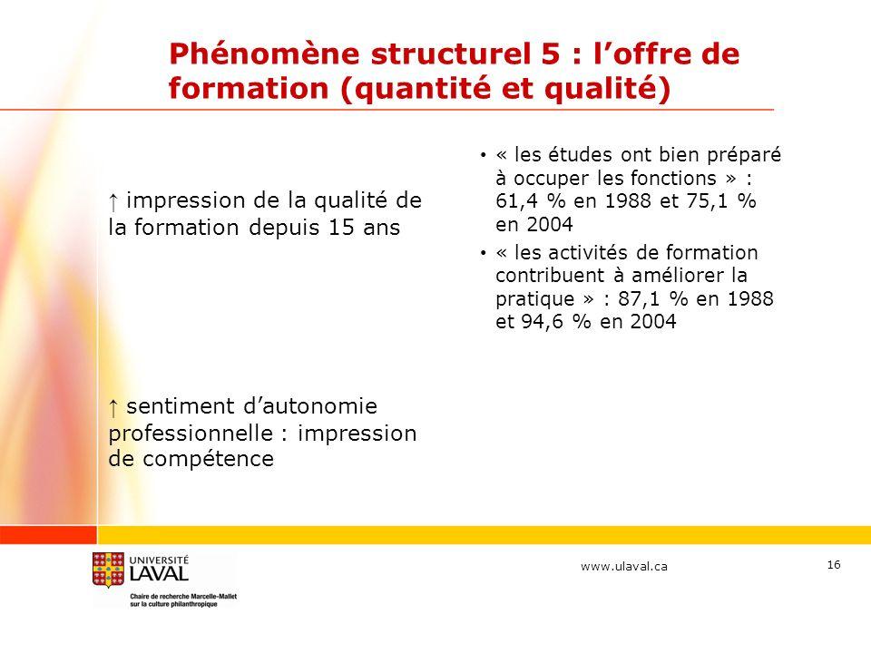 www.ulaval.ca Phénomène structurel 5 : loffre de formation (quantité et qualité) impression de la qualité de la formation depuis 15 ans « les études o