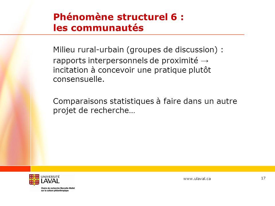 www.ulaval.ca Phénomène structurel 6 : les communautés Milieu rural-urbain (groupes de discussion) : rapports interpersonnels de proximité incitation à concevoir une pratique plutôt consensuelle.