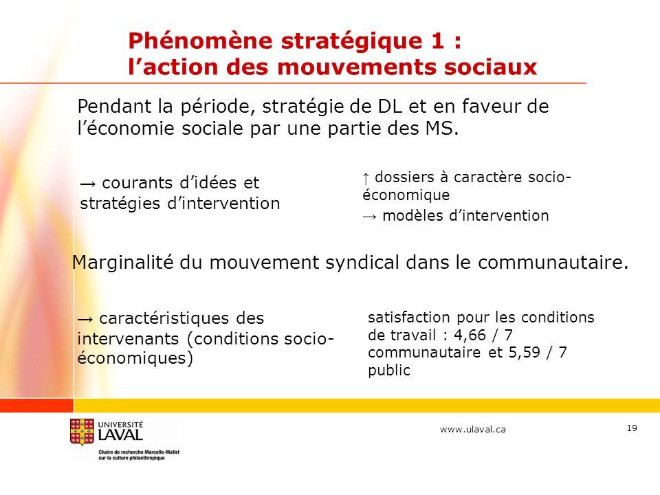 www.ulaval.ca Phénomène stratégique 1 : laction des mouvements sociaux courants didées et stratégies dintervention dossiers à caractère socio- économique modèles dintervention 19 Pendant la période, stratégie de DL et en faveur de léconomie sociale par une partie des MS.