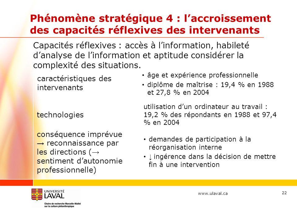 www.ulaval.ca Phénomène stratégique 4 : laccroissement des capacités réflexives des intervenants caractéristiques des intervenants âge et expérience p
