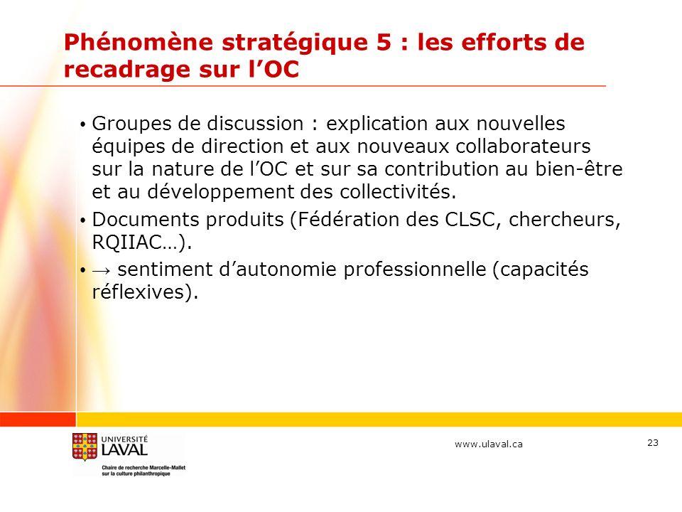 www.ulaval.ca Phénomène stratégique 5 : les efforts de recadrage sur lOC Groupes de discussion : explication aux nouvelles équipes de direction et aux nouveaux collaborateurs sur la nature de lOC et sur sa contribution au bien-être et au développement des collectivités.