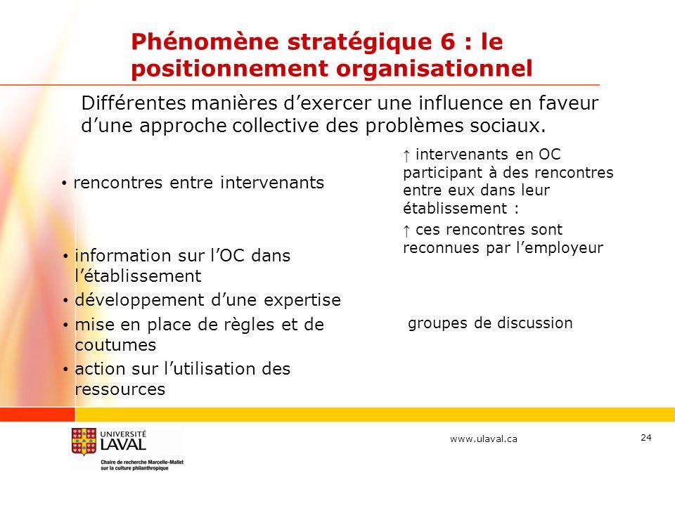 www.ulaval.ca Phénomène stratégique 6 : le positionnement organisationnel rencontres entre intervenants intervenants en OC participant à des rencontre