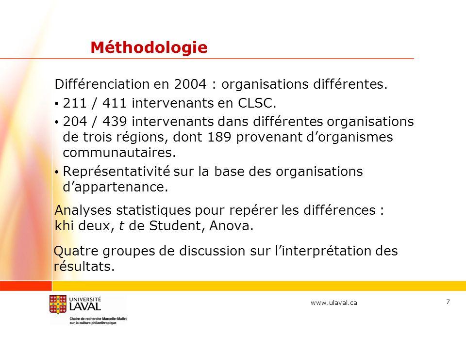 www.ulaval.ca 7 Méthodologie Différenciation en 2004 : organisations différentes. 211 / 411 intervenants en CLSC. 204 / 439 intervenants dans différen