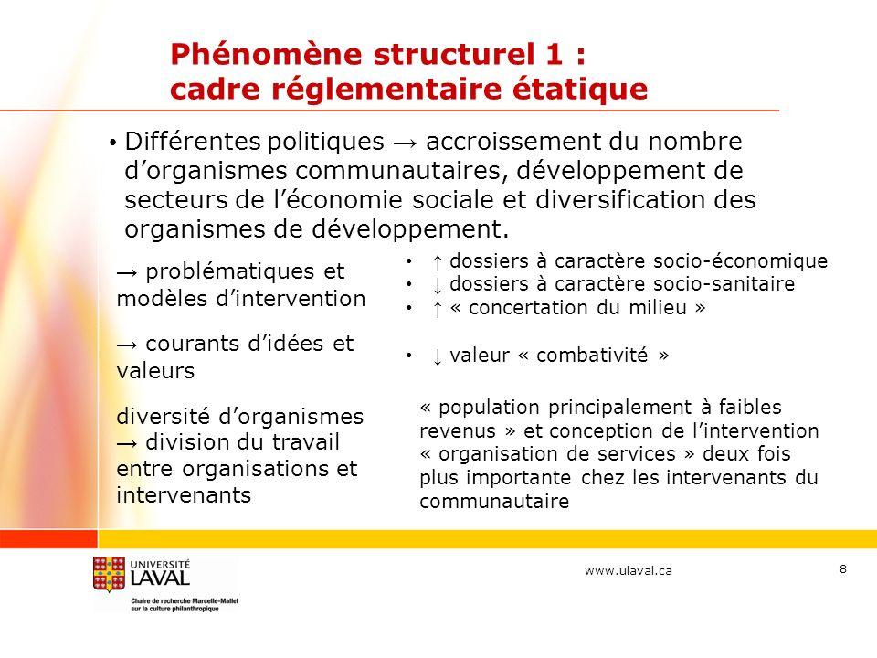 www.ulaval.ca 8 Phénomène structurel 1 : cadre réglementaire étatique Différentes politiques accroissement du nombre dorganismes communautaires, développement de secteurs de léconomie sociale et diversification des organismes de développement.