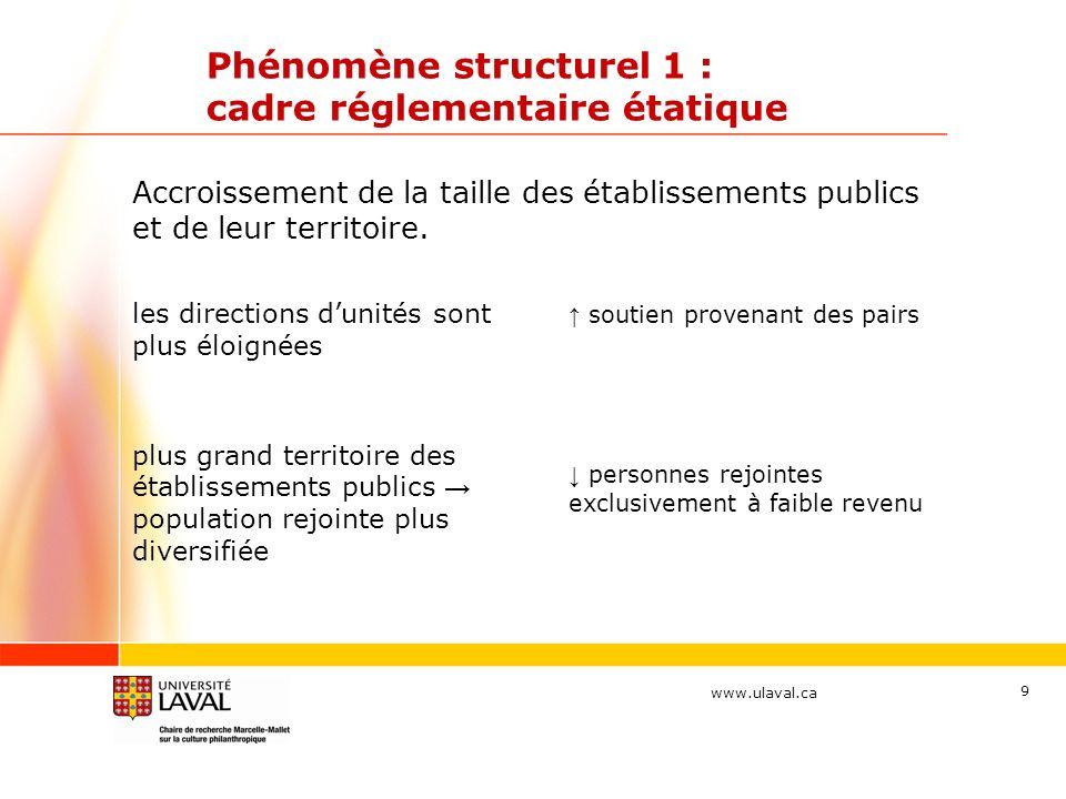 www.ulaval.ca 9 Phénomène structurel 1 : cadre réglementaire étatique Accroissement de la taille des établissements publics et de leur territoire.