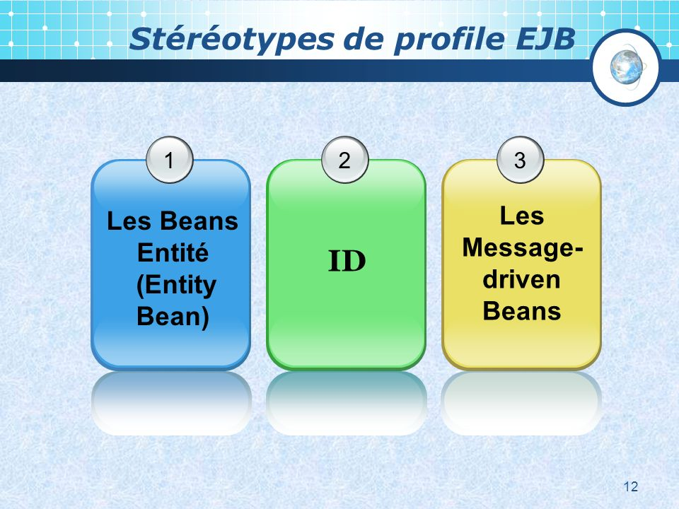 Stéréotypes de profile EJB 1 Les Beans Entité (Entity Bean) 2 ID 3 Les Message- driven Beans 12