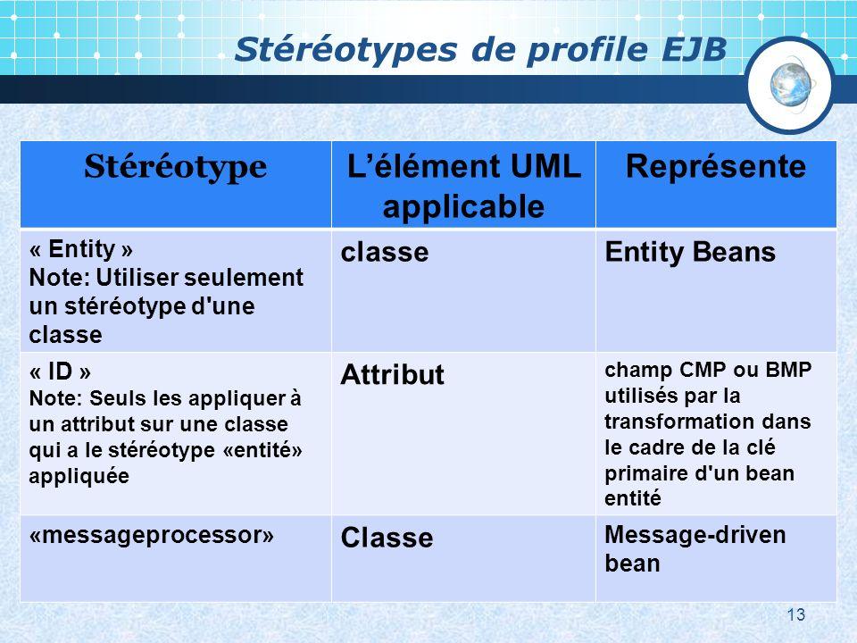 Stéréotypes de profile EJB 13 Stéréotype Lélément UML applicable Représente « Entity » Note: Utiliser seulement un stéréotype d une classe classeEntity Beans « ID » Note: Seuls les appliquer à un attribut sur une classe qui a le stéréotype «entité» appliquée Attribut champ CMP ou BMP utilisés par la transformation dans le cadre de la clé primaire d un bean entité «messageprocessor» Classe Message-driven bean