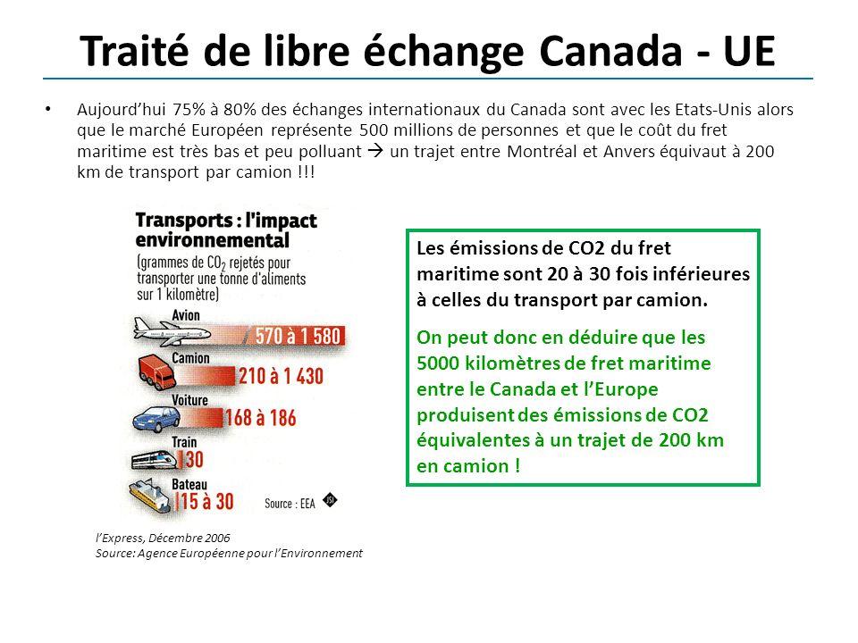 Traité de libre échange Canada - UE Aujourdhui 75% à 80% des échanges internationaux du Canada sont avec les Etats-Unis alors que le marché Européen représente 500 millions de personnes et que le coût du fret maritime est très bas et peu polluant un trajet entre Montréal et Anvers équivaut à 200 km de transport par camion !!.