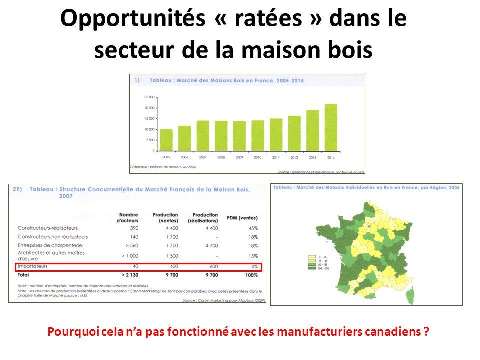 Opportunités « ratées » dans le secteur de la maison bois Pourquoi cela na pas fonctionné avec les manufacturiers canadiens ?