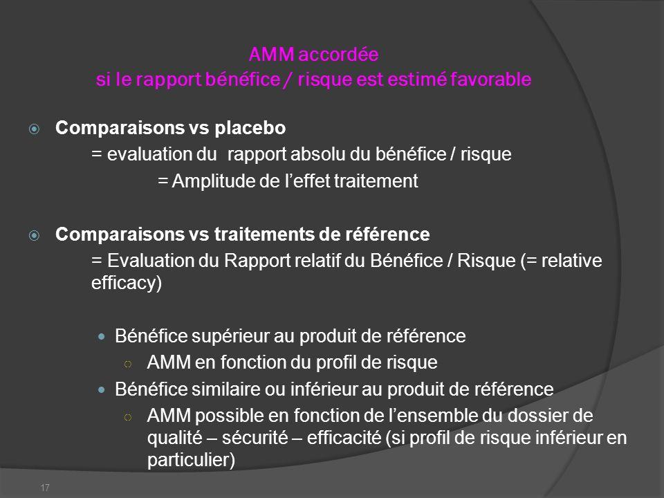 17 AMM accordée si le rapport bénéfice / risque est estimé favorable Comparaisons vs placebo = evaluation du rapport absolu du bénéfice / risque = Amp