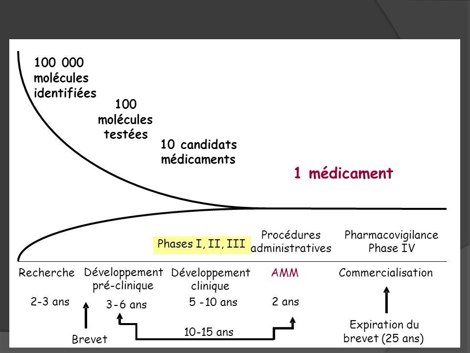 1 médicament 100 000 molécules identifiées 100 molécules testées 10 candidats médicaments Expiration du brevet (25 ans) Pharmacovigilance Phase IV Rec