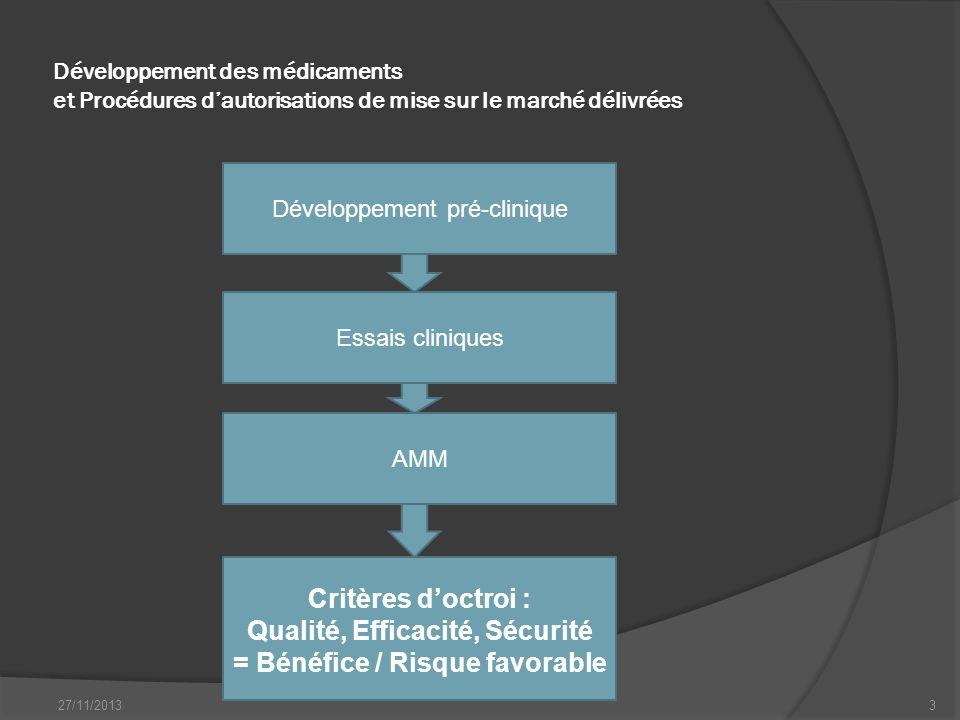 Développement des médicaments et Procédures dautorisations de mise sur le marché délivrées 27/11/20133 Développement pré-clinique Essais cliniques AMM