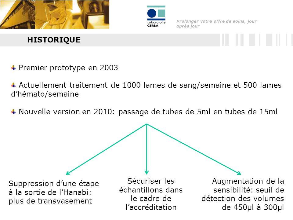 Prolonger votre offre de soins, jour après jour HISTORIQUE Premier prototype en 2003 Actuellement traitement de 1000 lames de sang/semaine et 500 lames dhémato/semaine Nouvelle version en 2010: passage de tubes de 5ml en tubes de 15ml Suppression dune étape à la sortie de lHanabi: plus de transvasement Sécuriser les échantillons dans le cadre de laccréditation Augmentation de la sensibilité: seuil de détection des volumes de 450µl à 300µl