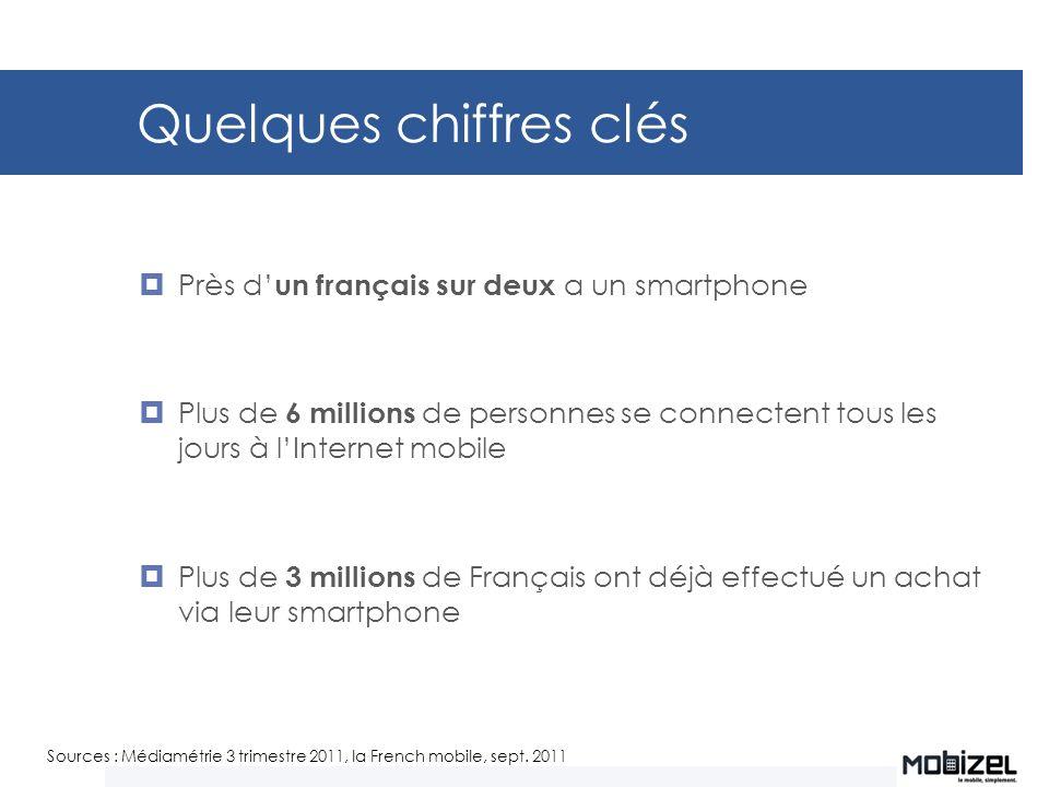 Quelques chiffres clés Près d un français sur deux a un smartphone Plus de 6 millions de personnes se connectent tous les jours à lInternet mobile Plu