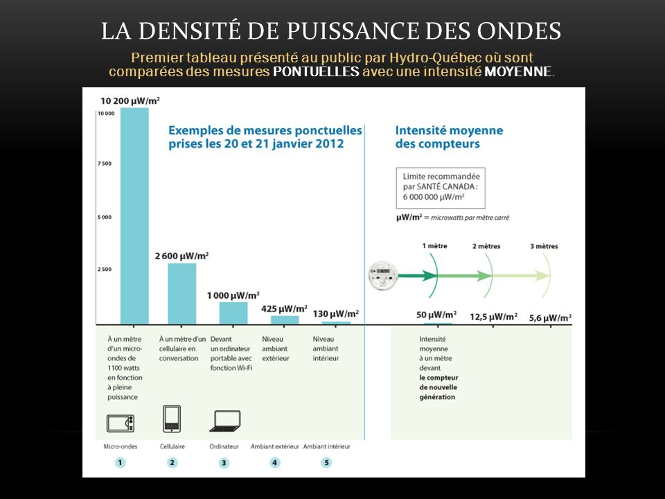 LA DENSITÉ DE PUISSANCE DES ONDES Premier tableau présenté au public par Hydro-Québec où sont comparées des mesures PONTUELLES avec une intensité MOYENNE.