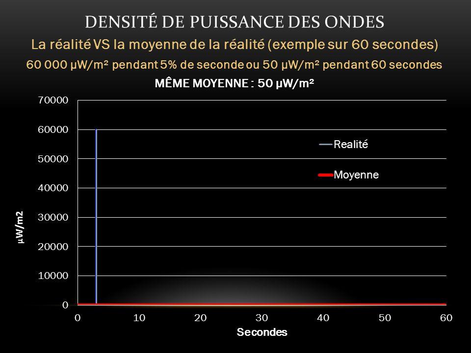 DENSITÉ DE PUISSANCE DES ONDES La réalité VS la moyenne de la réalité (exemple sur 60 secondes) 60 000 µW/m² pendant 5% de seconde ou 50 µW/m² pendant 60 secondes MÊME MOYENNE : 50 µW/m²