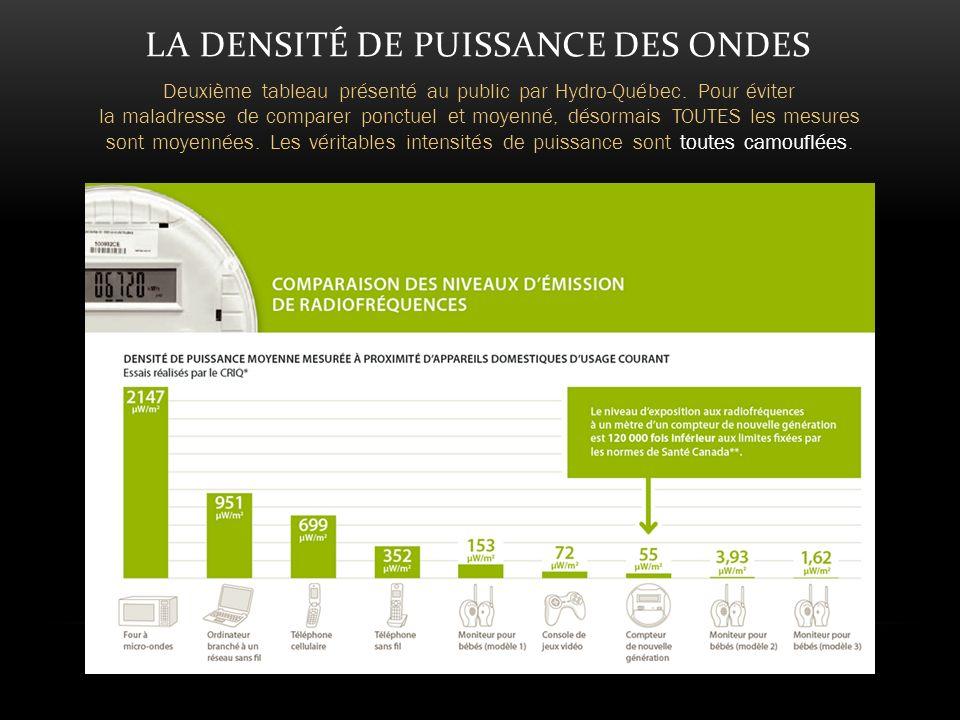LA DENSITÉ DE PUISSANCE DES ONDES Deuxième tableau présenté au public par Hydro-Québec.